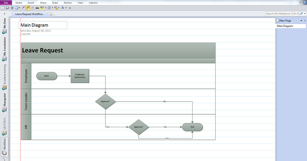 Gathering requirements for business process automation (workflow ...